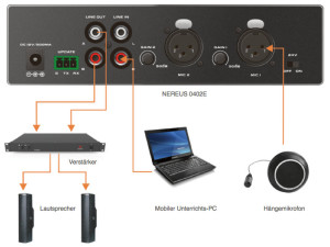 Anwendungsbeispiel für Klassenzimmer: Das Audiosignal des Hängemikrofons wird durch die ANC-Funktion von störendem Umgebungslärm bereinigt.