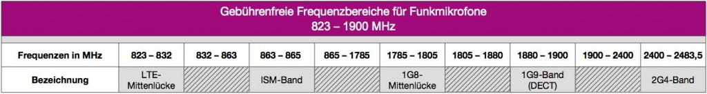 Gebührenfreie_Frequenzbereiche