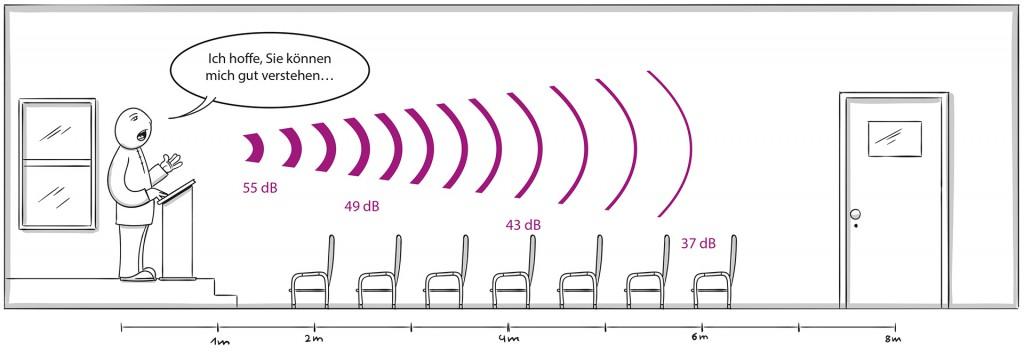 Sprachverstaendlichkeit-Entfernungsverdopplung